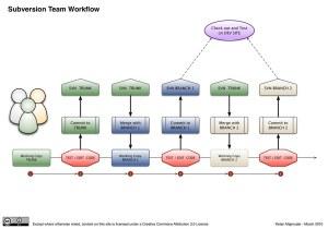 Subversion Team Workflow   A diagram to help a small team de…   Flickr