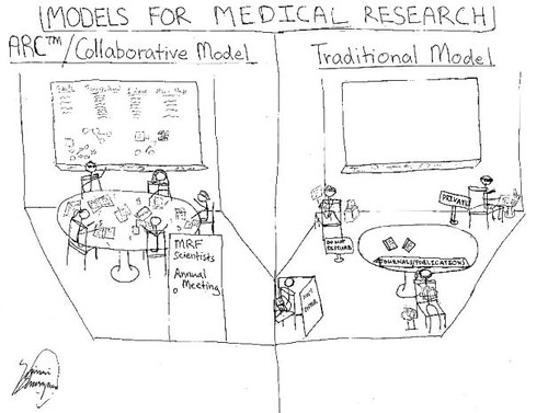 Models for Collaboration in Medical Research: Which Do You