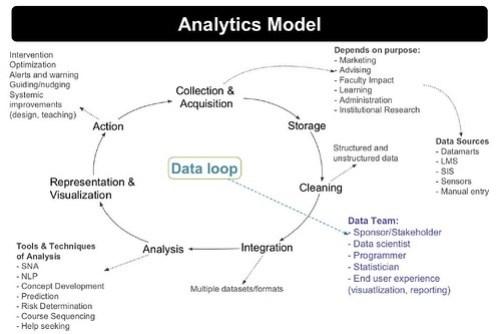 Siemens (2013) Learning Analytics Model