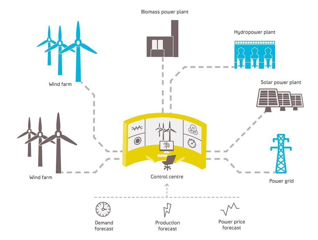 how to create a diagram danfoss 3 port motorised valve wiring statkraft's virtual power plant in germany | statkraft has d… flickr