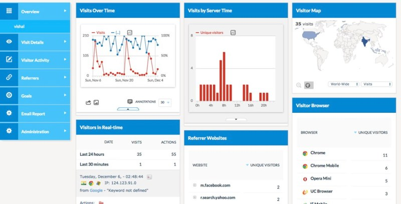 Ecommerce Analytics and visitor insights  for Magento commerce 1x - 1