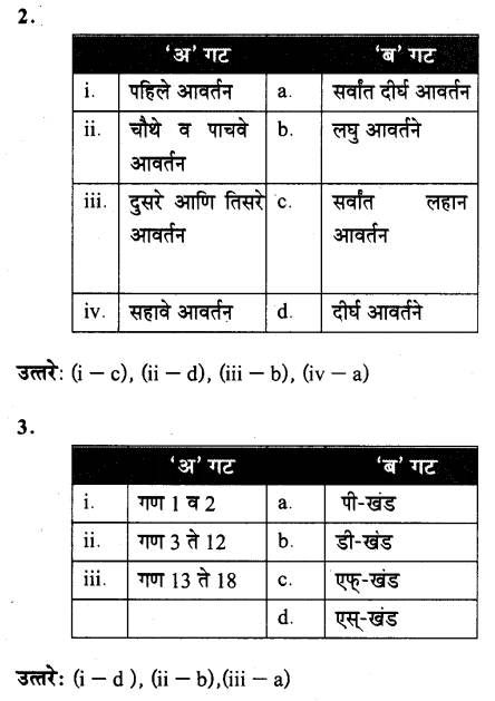 maharastra-board-class-10-solutions-science-technology-school-elements-55