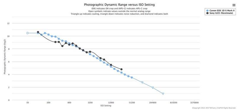 Dynamic Range