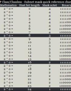 Ip class classless subnet chart by engmk also ccna cheat sheet mohammed omar rh flickr