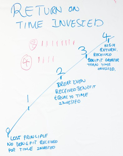 Return on time invested  Agile Retrospective  Photo taken   Flickr