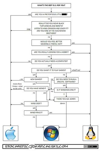 GCHART ODS PDF