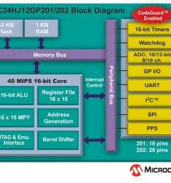 pic24hj12gp block diagram by microchip technology pic24hj12gp block diagram by microchip technology [ 1024 x 891 Pixel ]