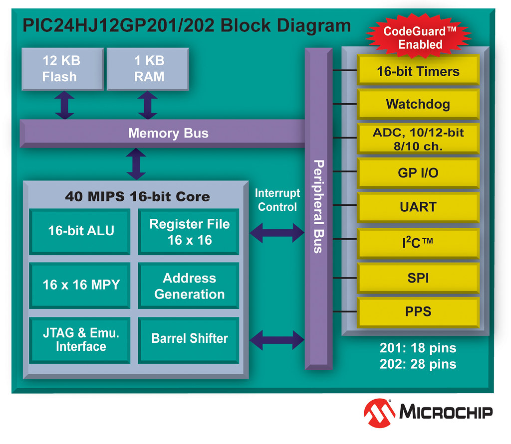hight resolution of pic24hj12gp block diagram by microchip technology pic24hj12gp block diagram by microchip technology