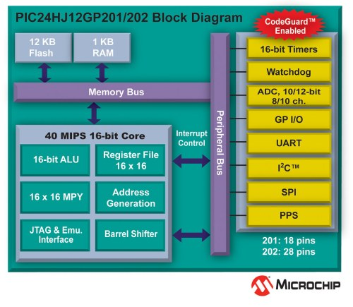 small resolution of pic24hj12gp block diagram by microchip technology pic24hj12gp block diagram by microchip technology
