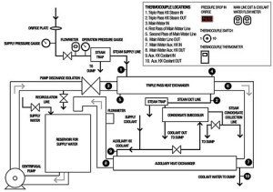 Schematic of triplepass heat exchanger system | Diagram of … | Flickr