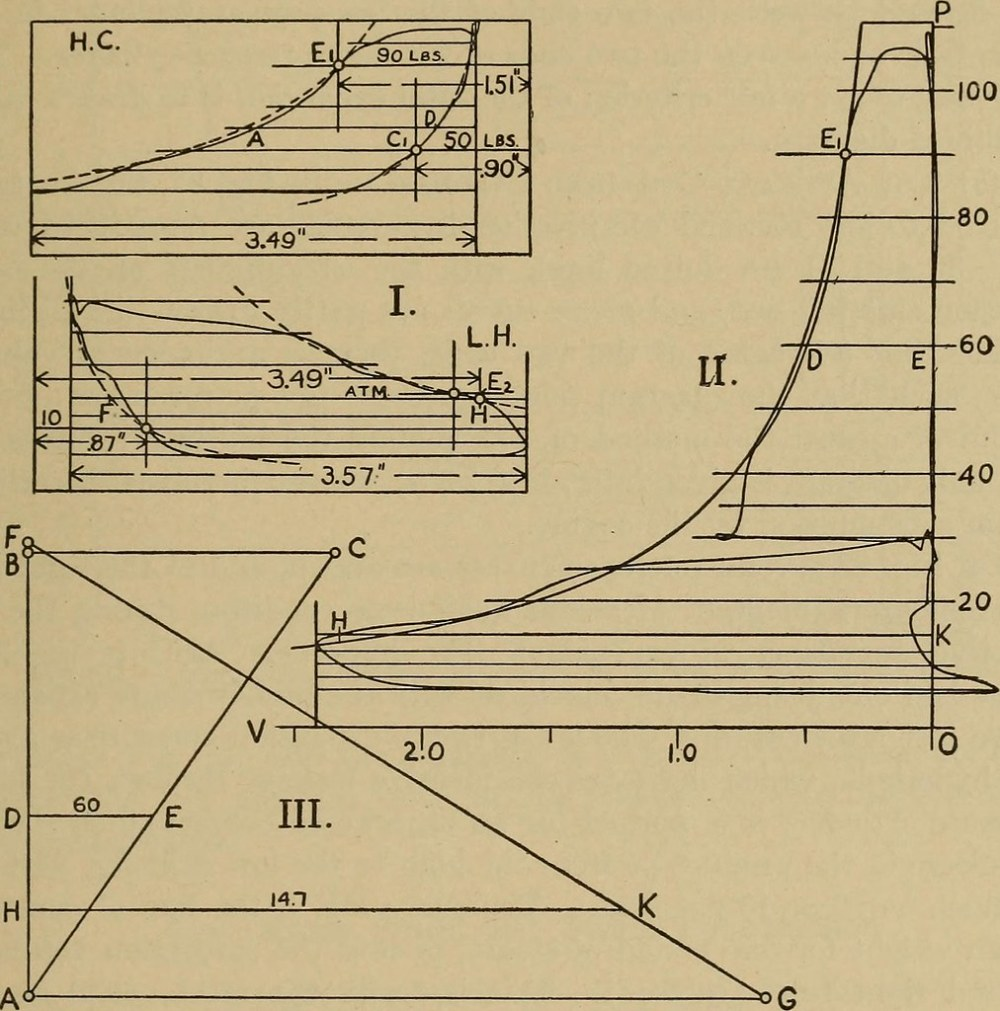 medium resolution of  image from page 172 of the steam engine and turbine a text book