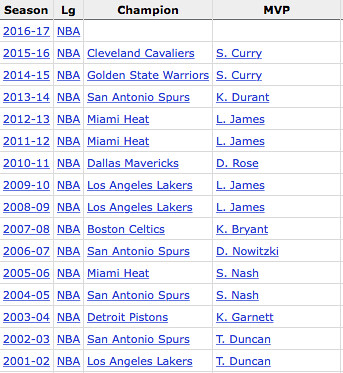 Image result for last 10 nba champions