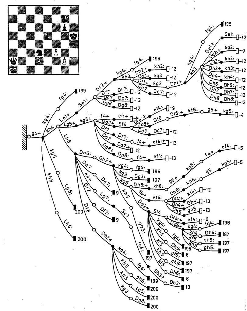 tree diagram game kubota radio wiring vofn03 - the decision-tree of a chess study | botvinnik, m.m… flickr