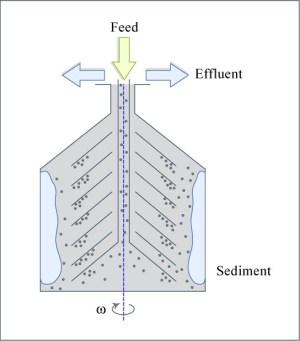 Centrifuge Diagram | Diagram of a Centrifuge Format