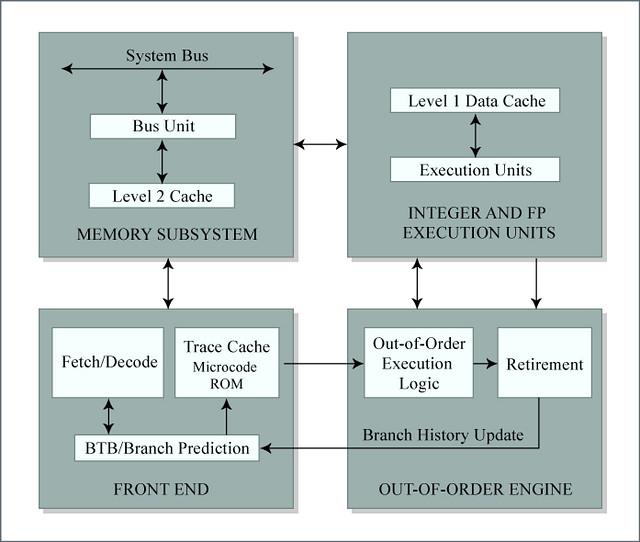 Pentium 4 Block Diagram | Block diagram of the Pentium 4