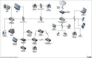Home Network Diagram | Our home work diagram Including
