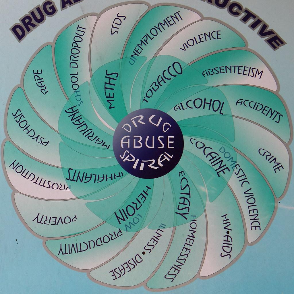Drug Abuse Spiral