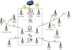 Haiti Network Diagram Inveneo Wireless Network in port-au