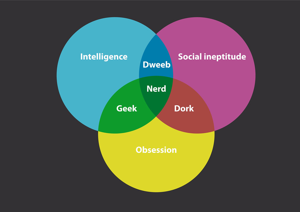 diagram of a nerd sinoatrial node the just bit vector fun since liz thoug flickr by allispossible org uk