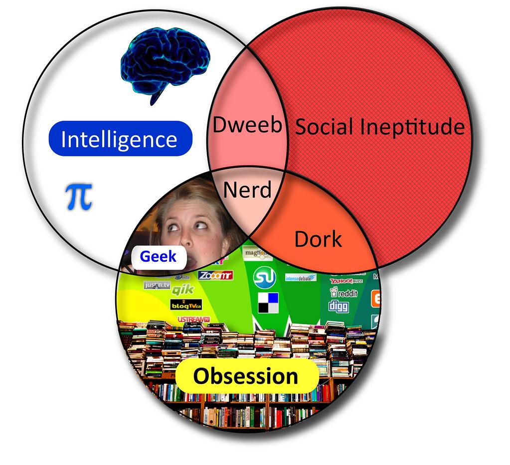 diagram of a nerd autometer sport comp wiring my geek venn the original is making its way