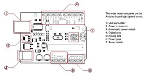 Arduino Circuit Board Diagram | The most important parts