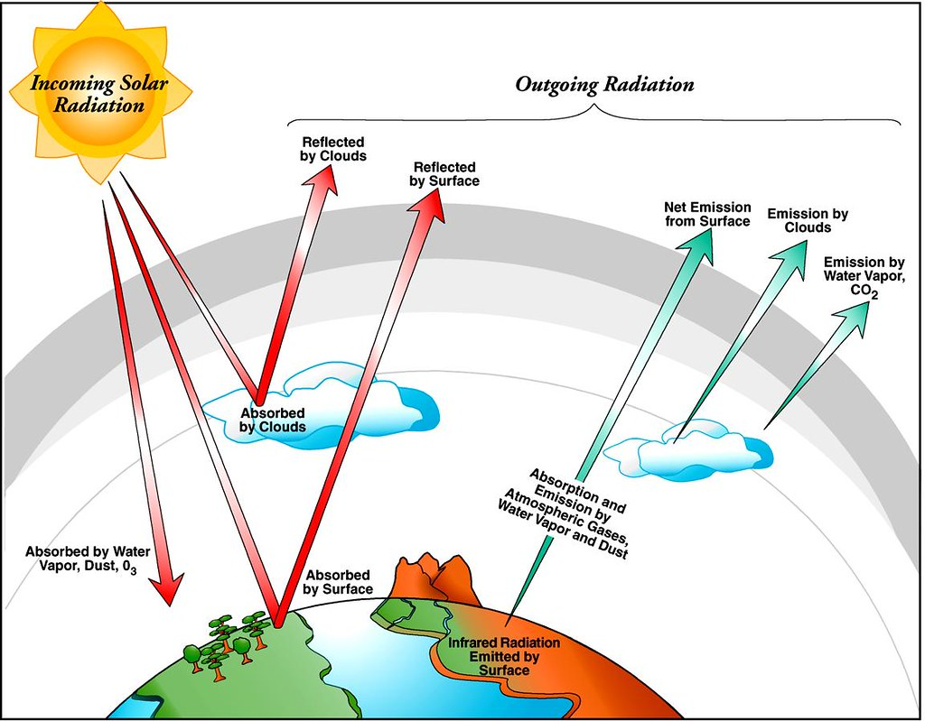 Earth S Radiation Budget Graphic