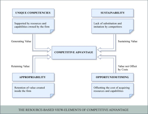 Competitive Advantage The resourcebased viewelements