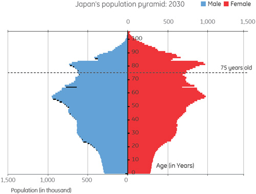 japan's population pyramid 2030   In the study. it's predict…   Flickr