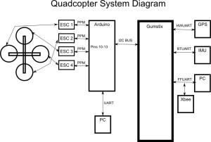 Quadcopter System Diagram | Basic electronics block diagram … | Flickr
