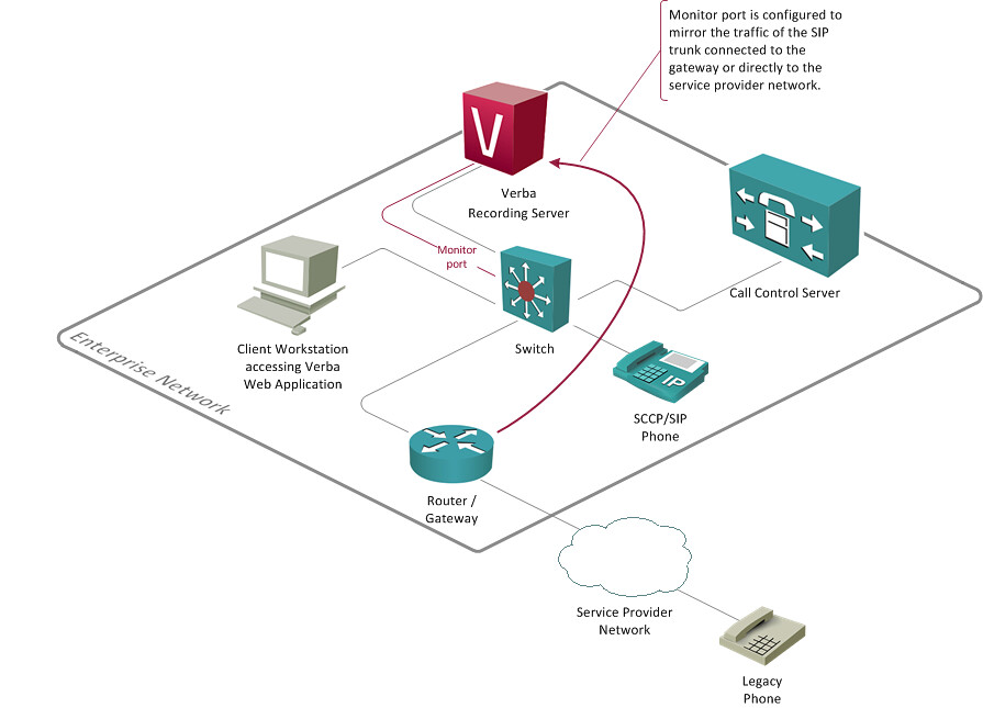 Verba Passive SIP Trunk Call Recording Network Diagram Flickr