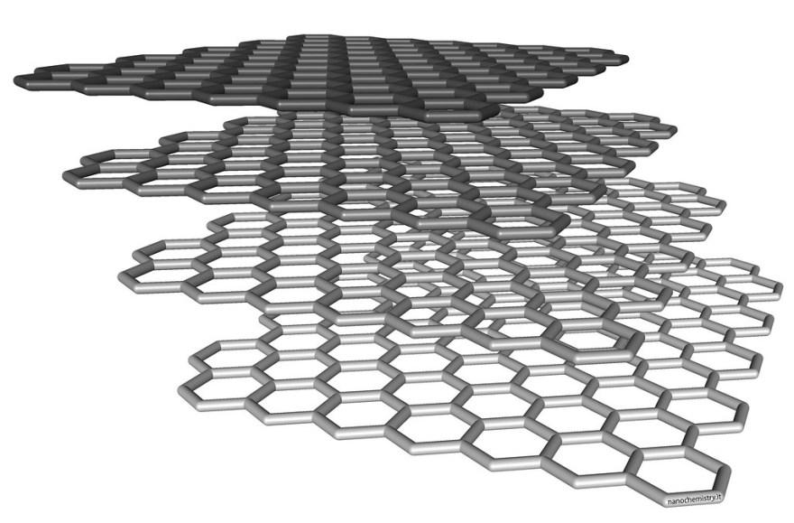 Image result for graphene