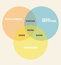 geek nerd dork dweeb venn diagram re make of an internet c flickr realtor venn diagram venn diagram nerd dweeb [ 1000 x 1000 Pixel ]