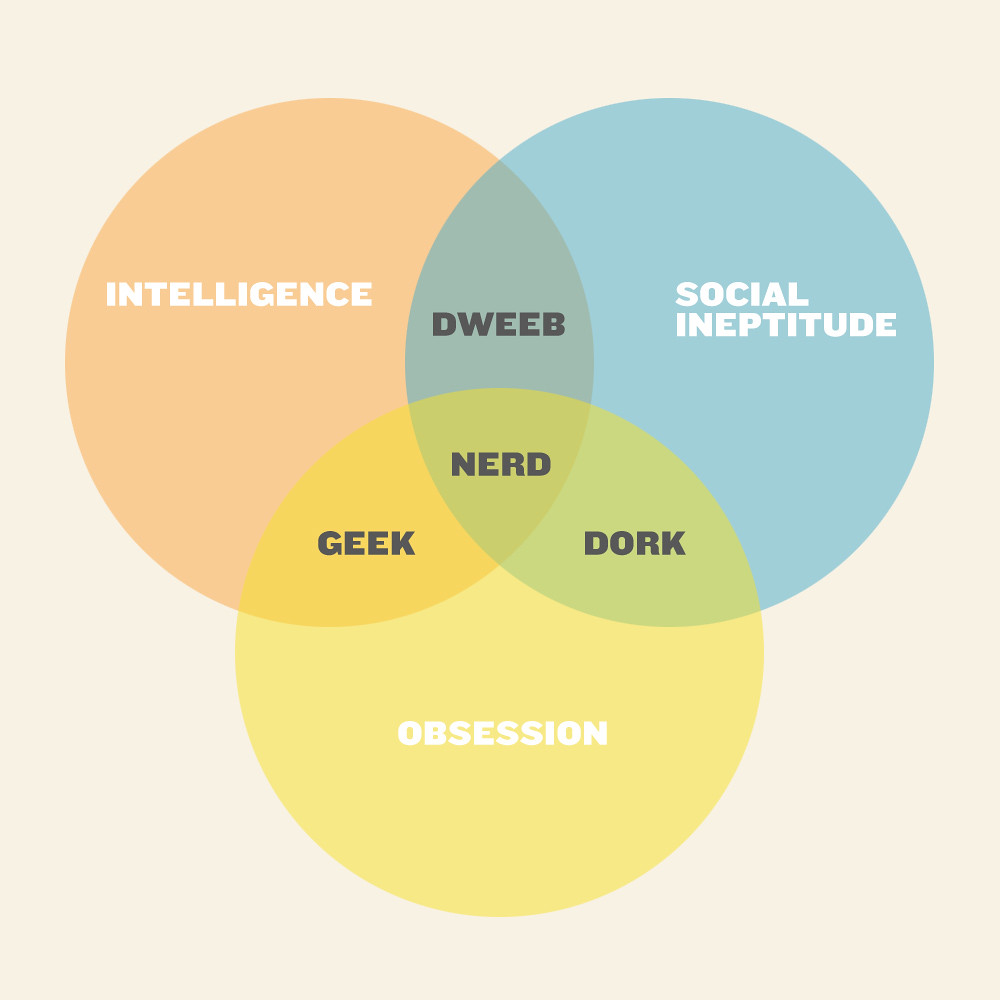 hight resolution of geek nerd dork dweeb venn diagram re make of an internet c flickr realtor venn diagram venn diagram nerd dweeb
