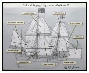 SAIL AND RIGGING DIAGRAM | MAYFLOWER II | SAILING SHIP | P