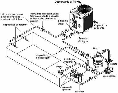 Esquema Posição de Equipamentos na Construçao da Piscina c