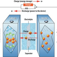 Lithium Ion Cell Diagram Mf 50 Wiring How A Battery Works This Illustration Shows Th Flickr By Argonne National Laboratory
