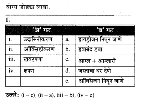 maharastra-board-class-10-solutions-science-technology-magic-chemical-reactions-53