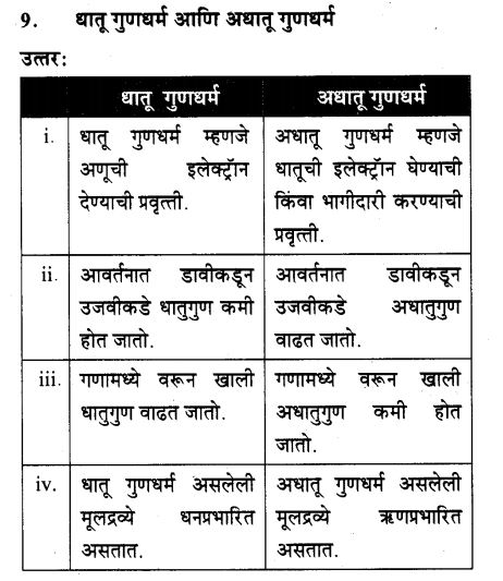 maharastra-board-class-10-solutions-science-technology-school-elements-70