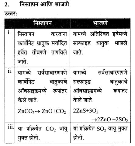 maharastra-board-class-10-solutions-science-technology-understanding-metals-non-metals-68