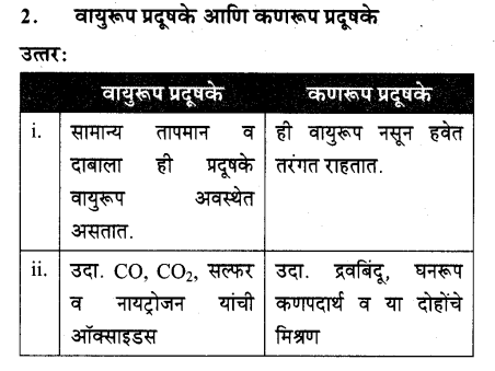 maharastra-board-class-10-solutions-science-technology-striving-better-environment-part-1-63