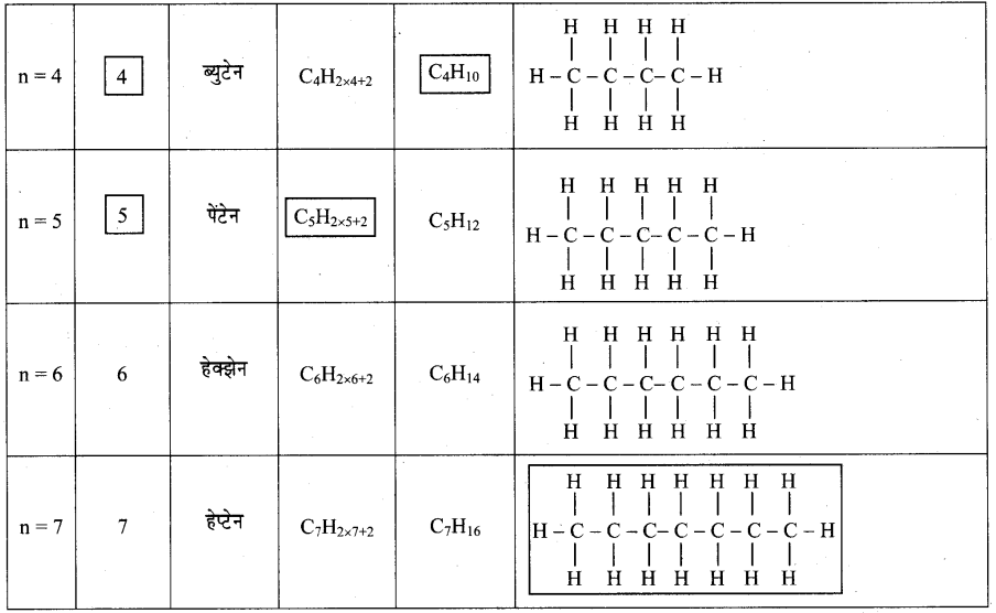 maharastra-board-class-10-solutions-science-technology-amazing-world-carbon-compounds-66