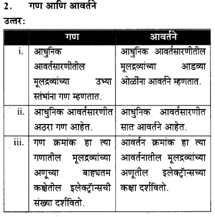 maharastra-board-class-10-solutions-science-technology-school-elements-62