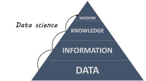 Data Science and the DIKW Pyramid | ryan2point0wordpressco… | Flickr