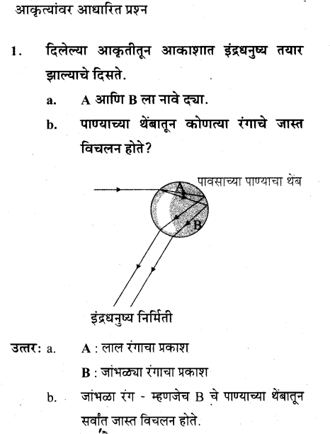 maharastra-board-class-10-solutions-science-technology-Wonders-Light-Part2-41