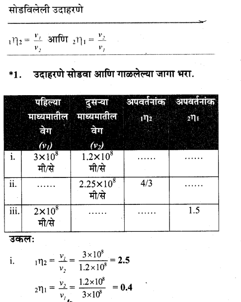 maharastra-board-class-10-solutions-science-technology-Wonders-Light-Part2-54