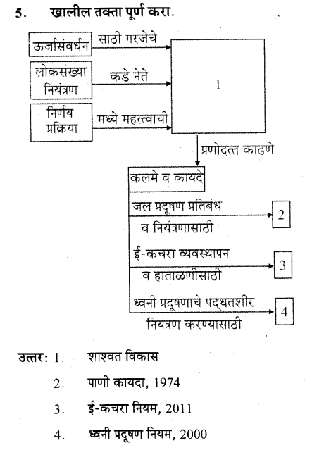 maharastra-board-class-10-solutions-science-technology-striving-better-environment-part-2-71
