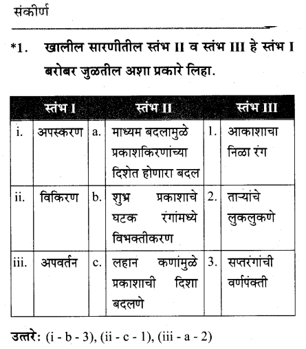 maharastra-board-class-10-solutions-science-technology-Wonders-Light-Part2-43