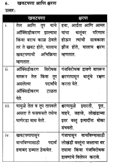 maharastra-board-class-10-solutions-science-technology-magic-chemical-reactions-61