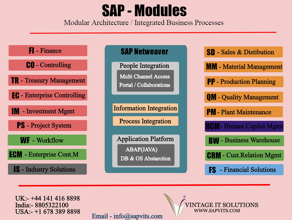 sap r 3 modules diagram cell phone network architecture find an opportunity to take