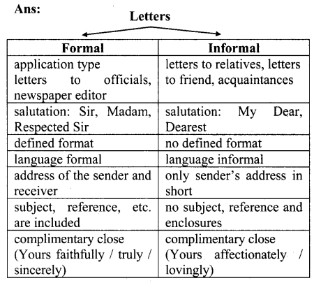maharashtra-board-class-10-solutions-for-english-reader-nehrus-letter-to-children-2